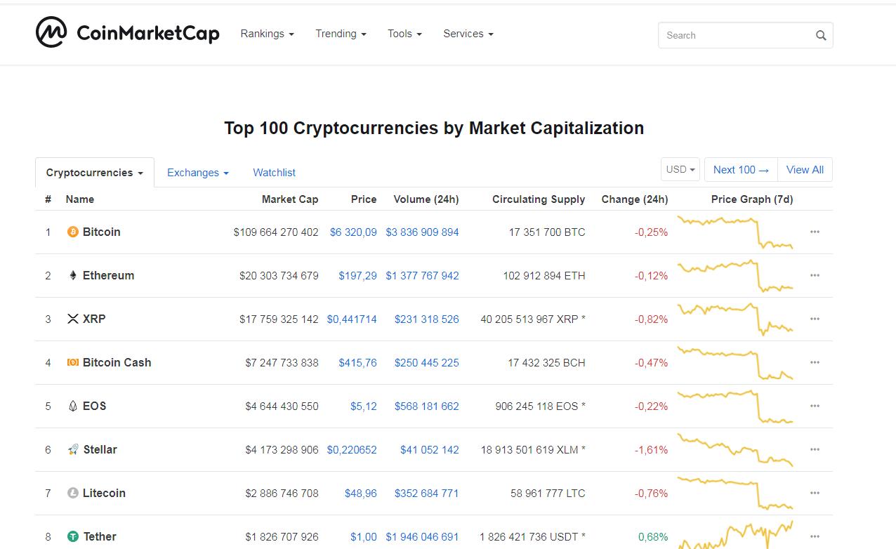 Курс криптовалют на Coinmarketcap.com