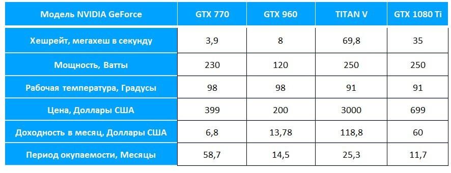 Таблица окупаемости топовых видеокарт от NVIDIA серии GeForce GTX при майнинге на алгоритме Ethash (Dagger-Hashimoto) осенью 2018 года