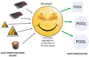 Майнинг на сервисе NiceHash