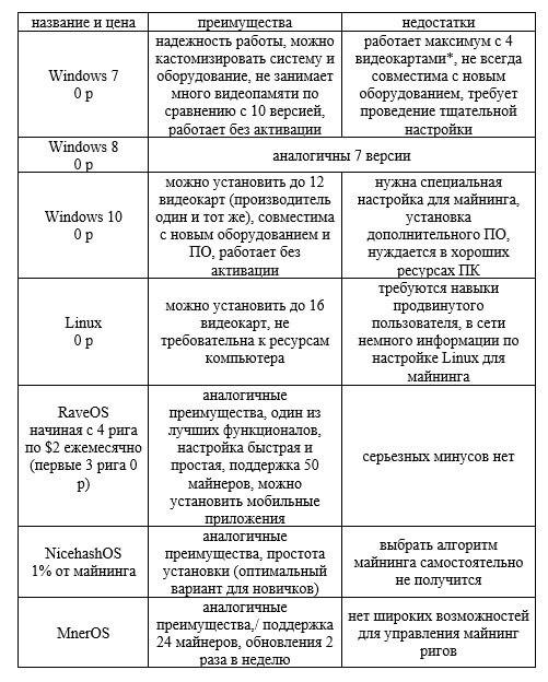 Сравнительный анализ операционных систем