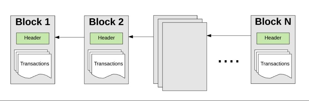 Принцип формирования ETH-блоков