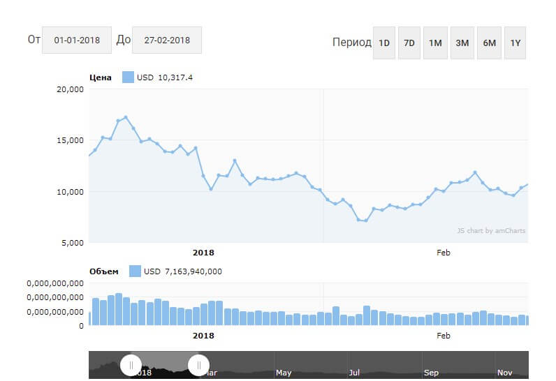 Падение курса Биткоин в январе-феврале 2018 года