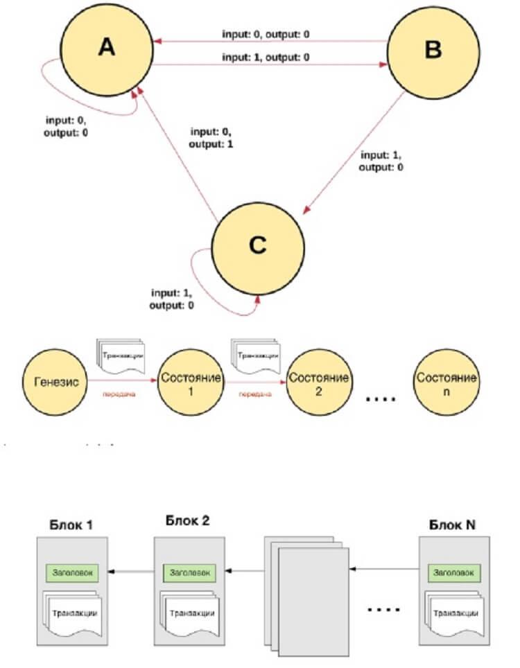 Что такое blockchain Эфириума