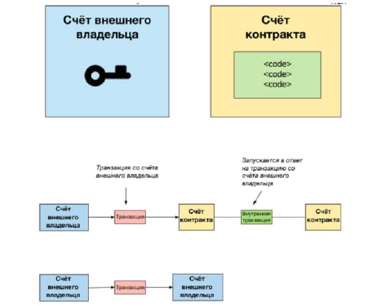 Адреса Ethereum и их взаимодействие в криптосети