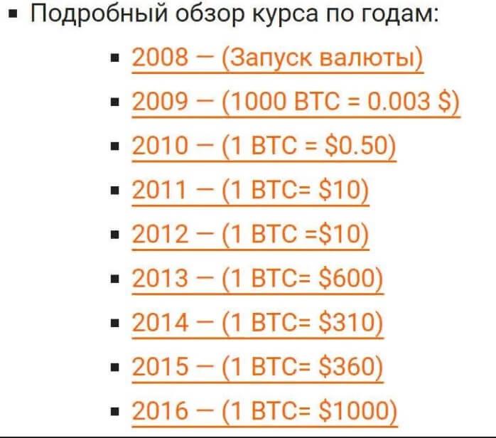 Обзор курса Биткоина по годам
