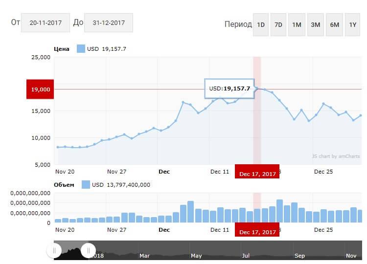 Повышение курса Биткоин с лета 2017 года