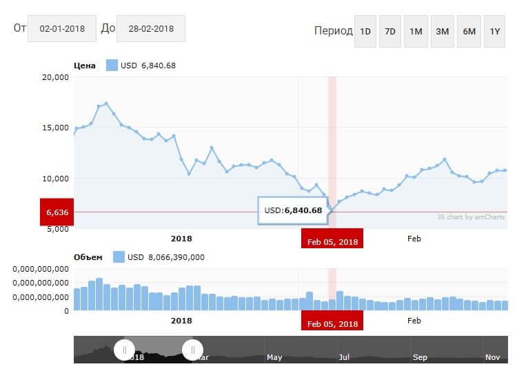 Падение цены Биткоина в январе-феврале 2018 года