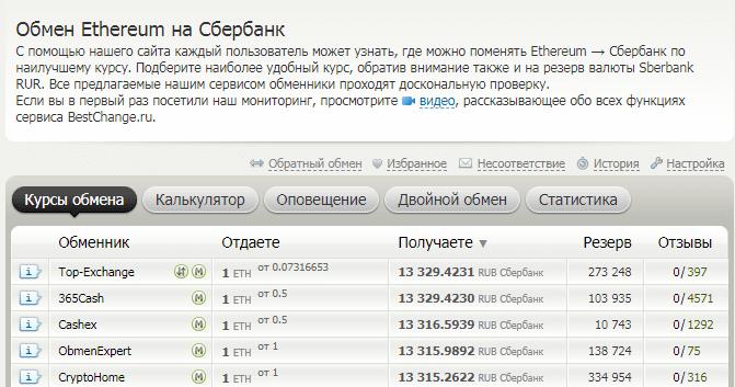Рейтинг обменников на BestChange