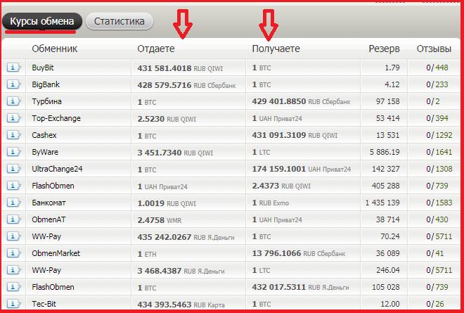 Мониторинг с помощью сервиса bestchange.ru