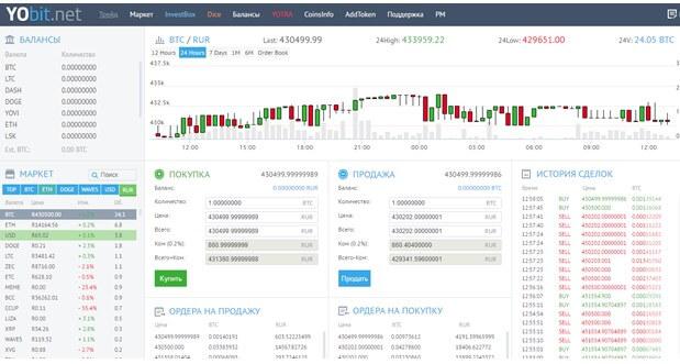Как снять деньги с биткоин-кошелька с помощью бирж