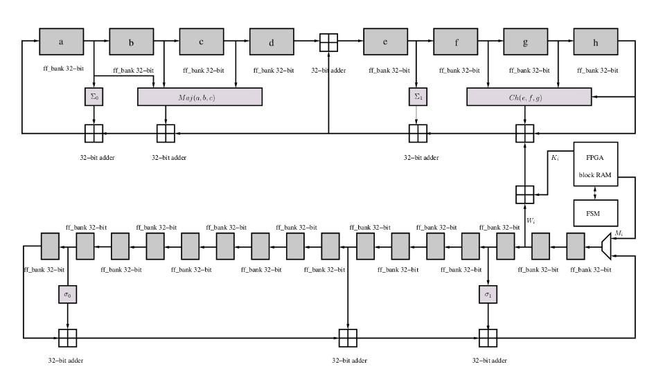 SHA256 — алгоритм Биткоина