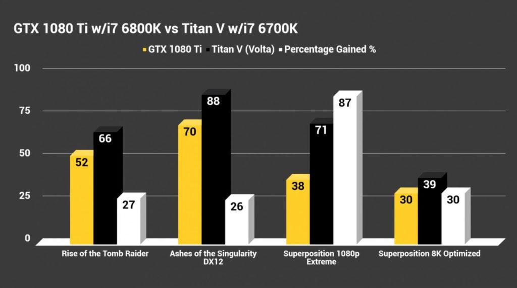 Гистограмма показателей скорости видеокарт NVIDIA