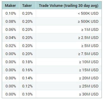 Комиссия биржи