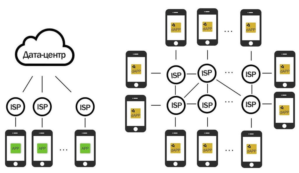 Что такое децентрализованное приложение (dApp)