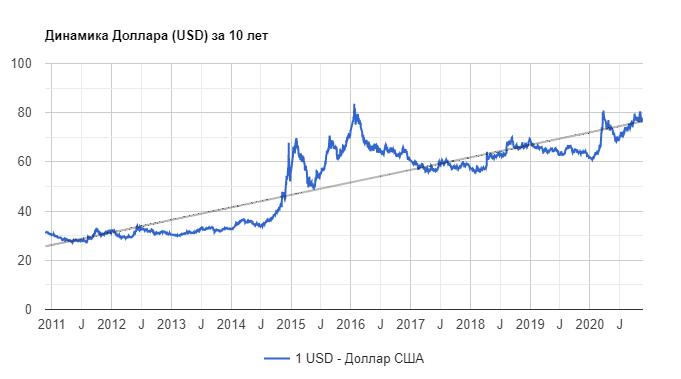 Курс в долларах