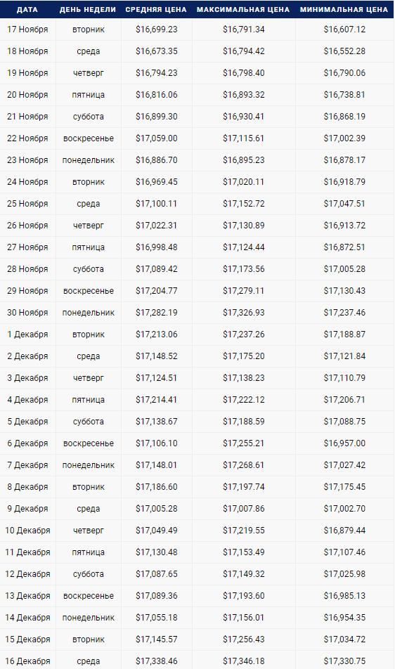 Анализ цен на месяц