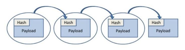 Блоки в блокчейне и их связь между собой
