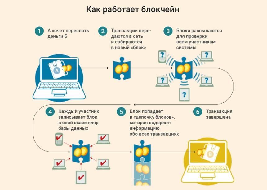 Как работает система блокчейн