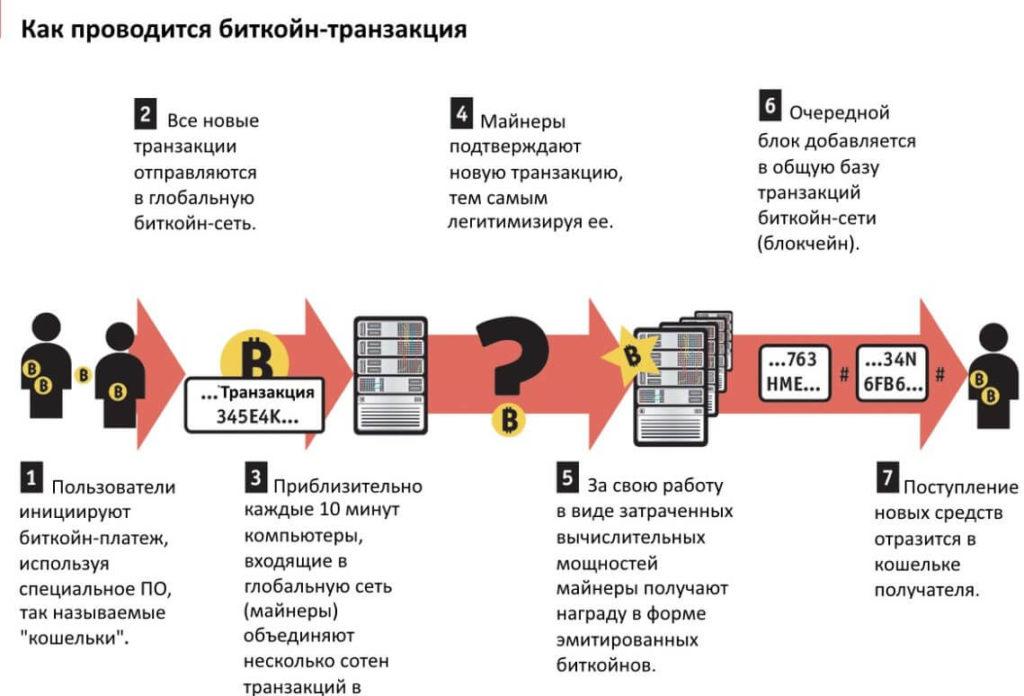Как проводится биткоин-транзакция