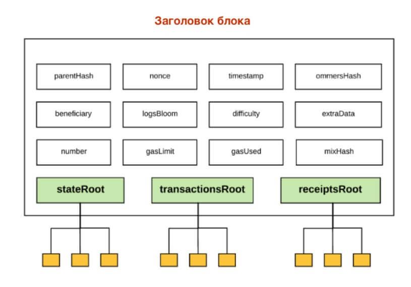 Содержание заголовка блока с транзакциями