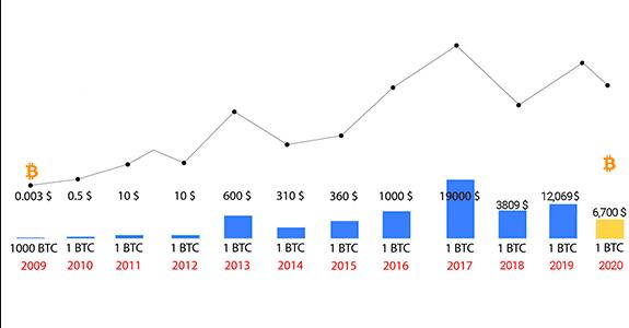 История курса BTC
