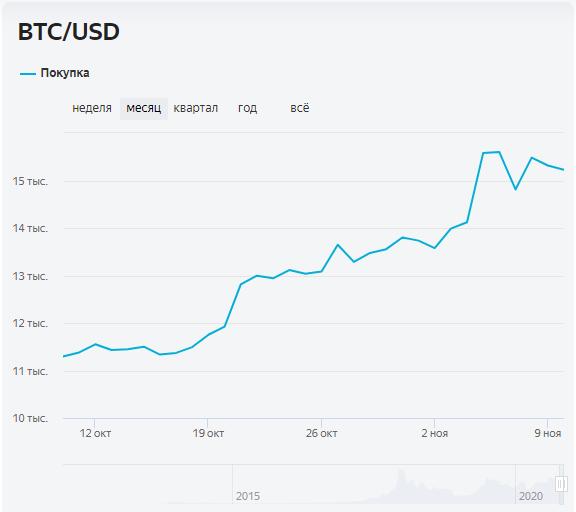 График изменения цены BTC за месяц