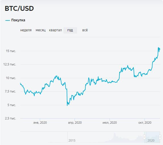 График изменения цены BTC за год