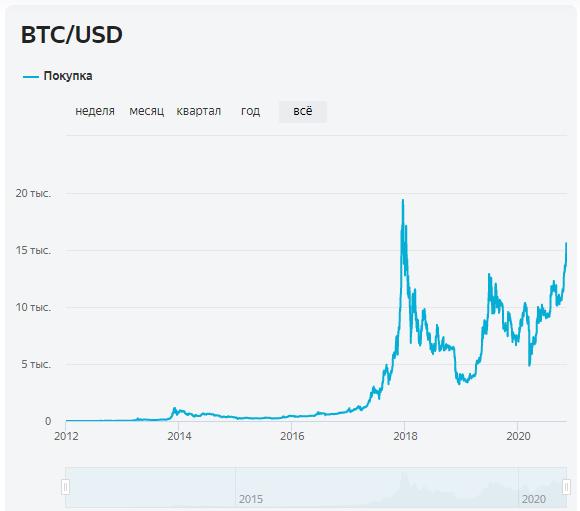 График курса BTC за все время