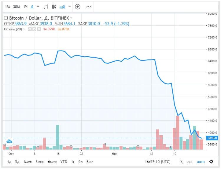 Падение курса BTC с 6400 до 3800 долларов всего за 14 дней
