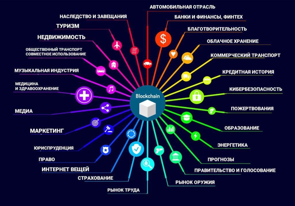 Сферы, где применяется блокчейн