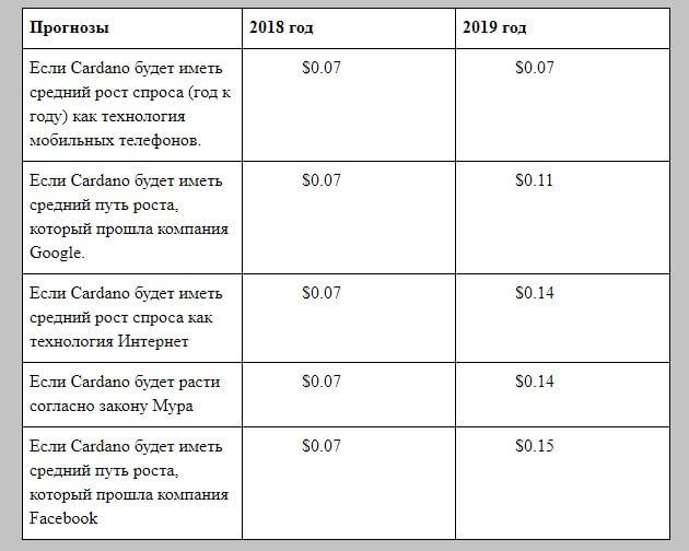 Прогноз Кардано на 2019 год