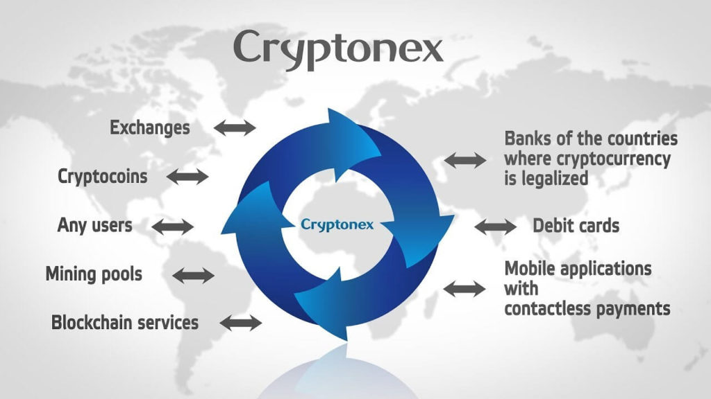 Компания Cryptonex LP