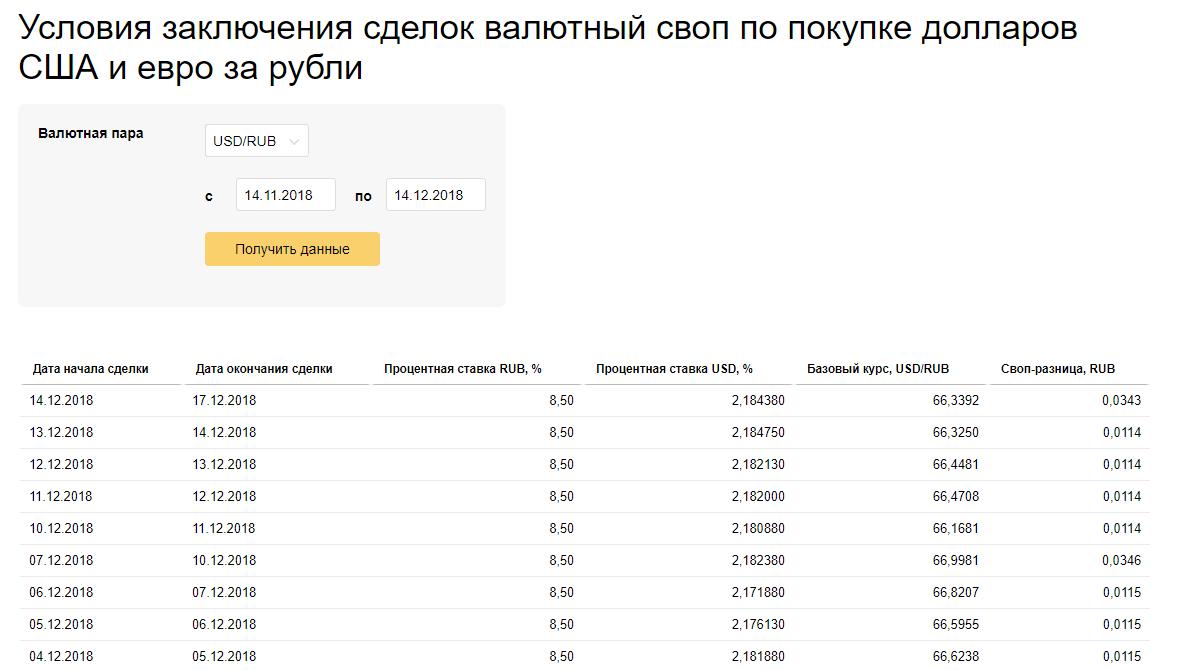 Своп — рубль/доллар (USD/RUB)