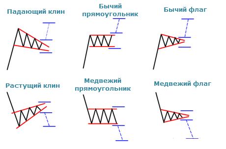 Фигуры в графическом анализе