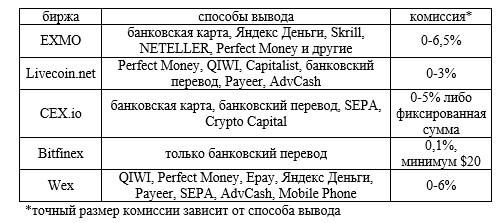 Обмен на бирже и сервисе p2p