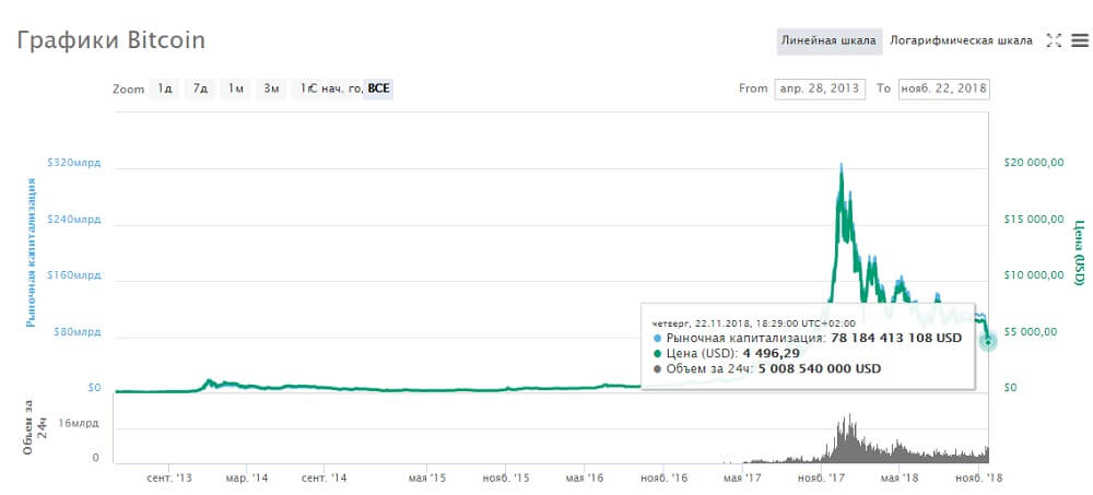 Текущая капитализация биткоина