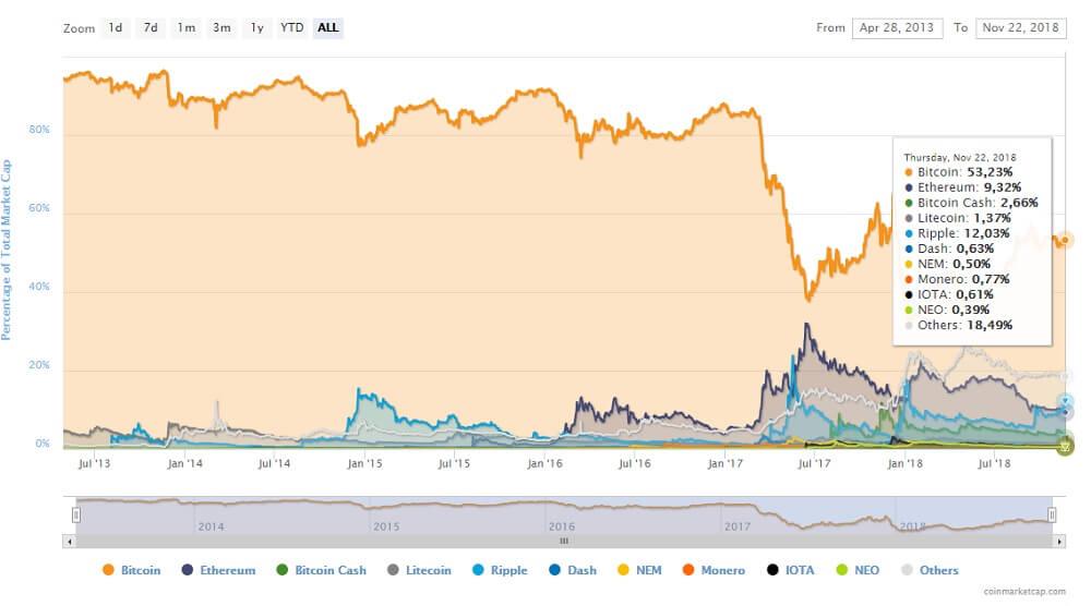 Капитализация Bitcoin и рынка цифровых активов в 2018 г