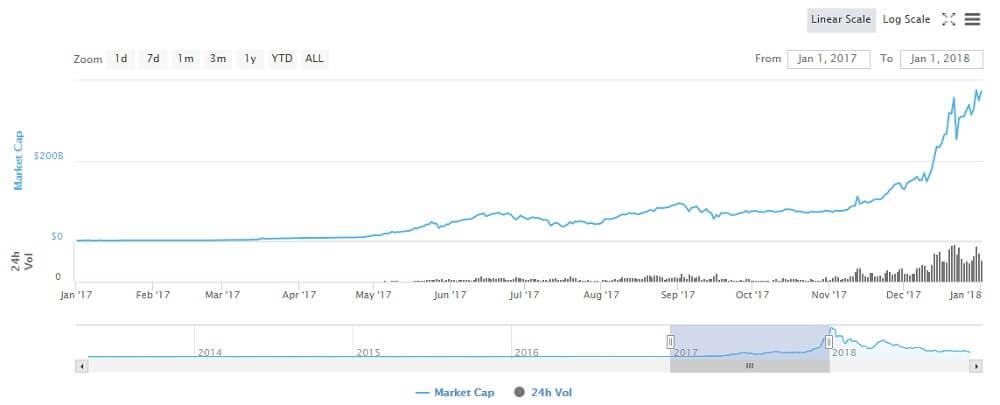 Увеличение капитализации биткоина в 2017 году