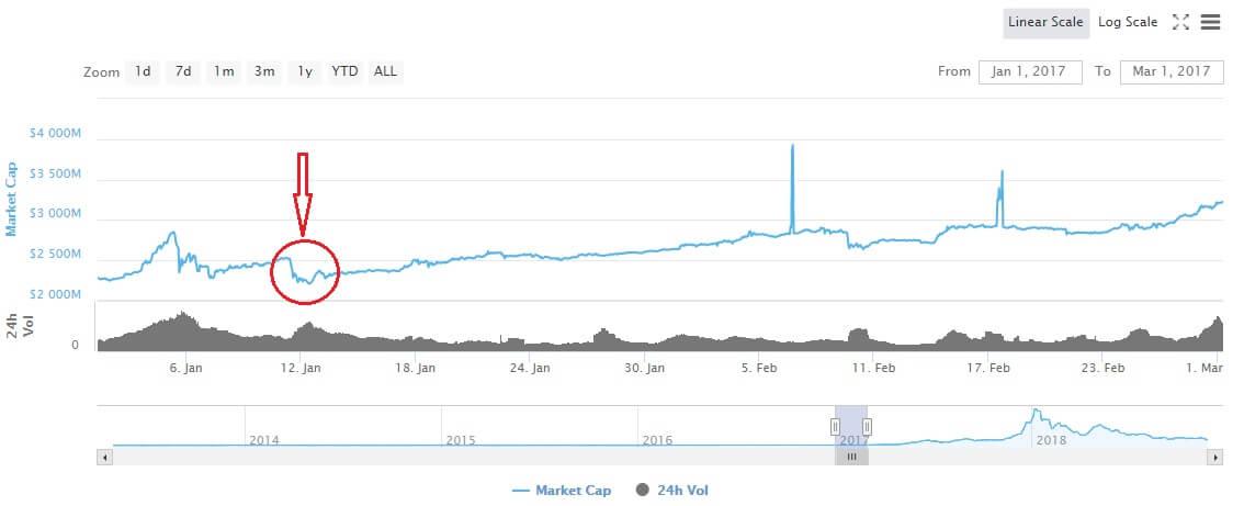 Снижение капитализации биткоина