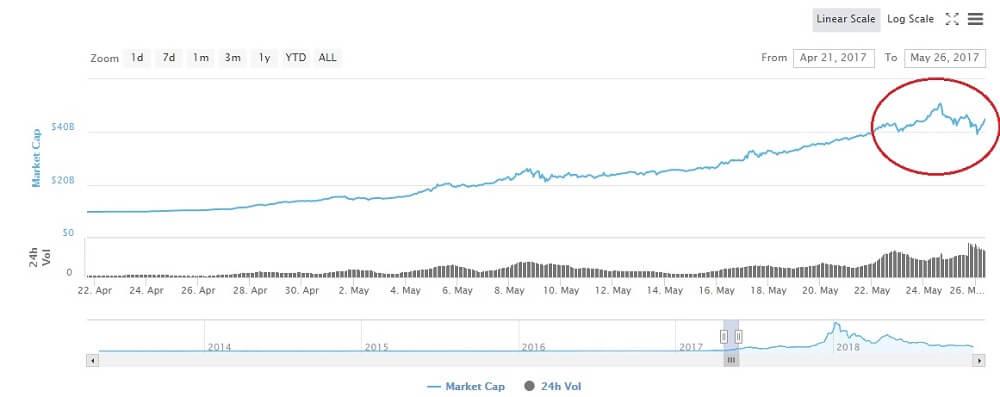 В мае 2017 капитализация Биткоина поднялась в 4,5 раза