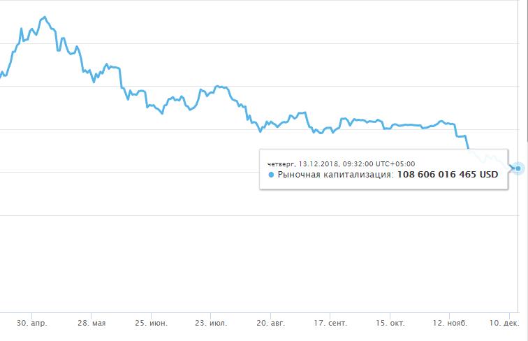 Общий график капитализации криптовалют