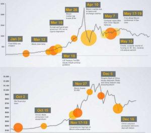 Цена на биткоин в 2009 году