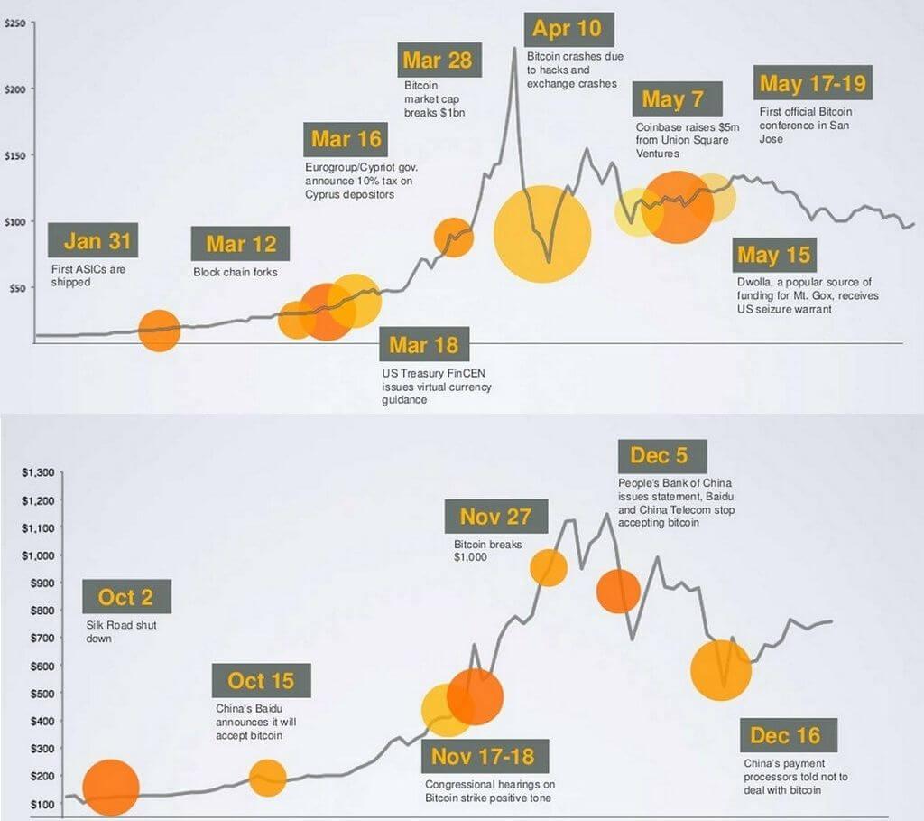 Биткоин курс за 2009 год время сессии и начала торговли на форекс