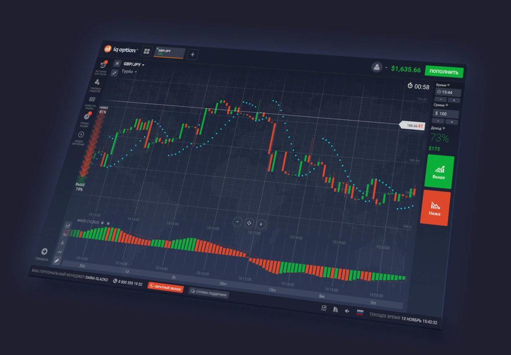 Торговля на онлайн-биржах