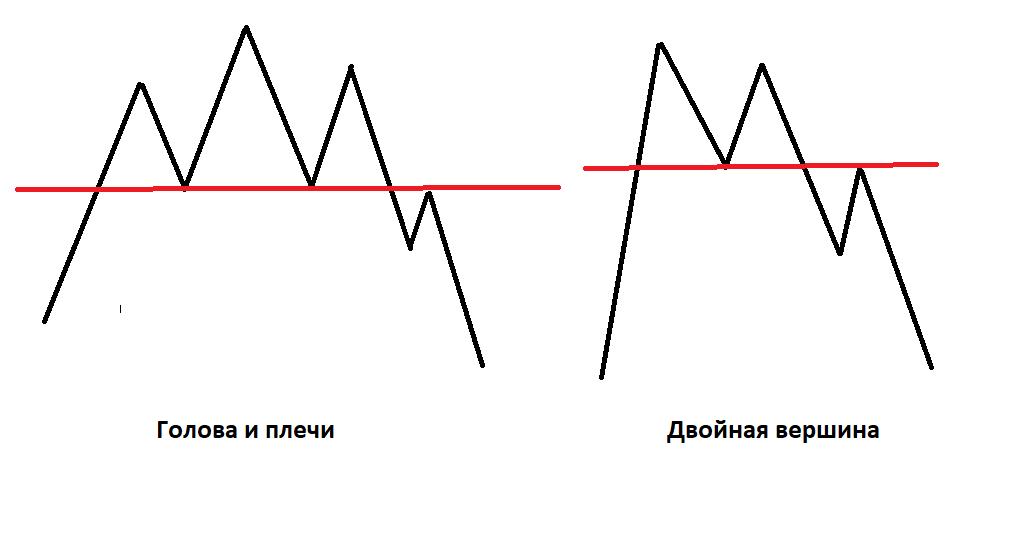 Торговля на бирже с применением паттернов