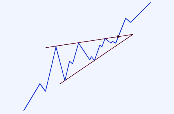 Паттерн «Восходящий клин» на восходящем тренде