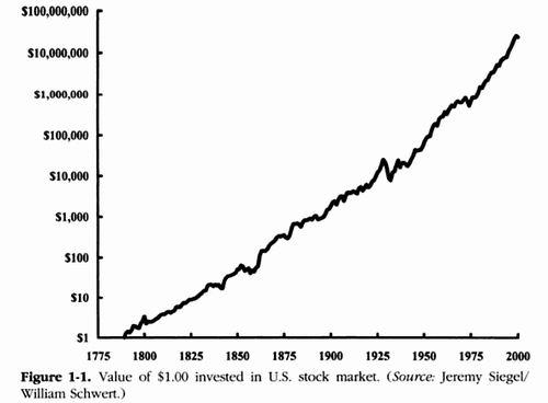 Котировки акций американских компаний за последние 250 лет