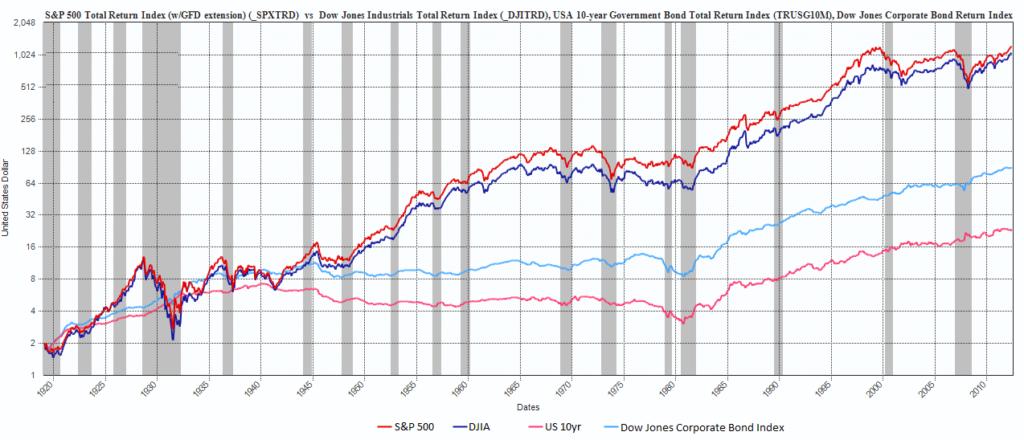Американские индексы за последние 100 лет