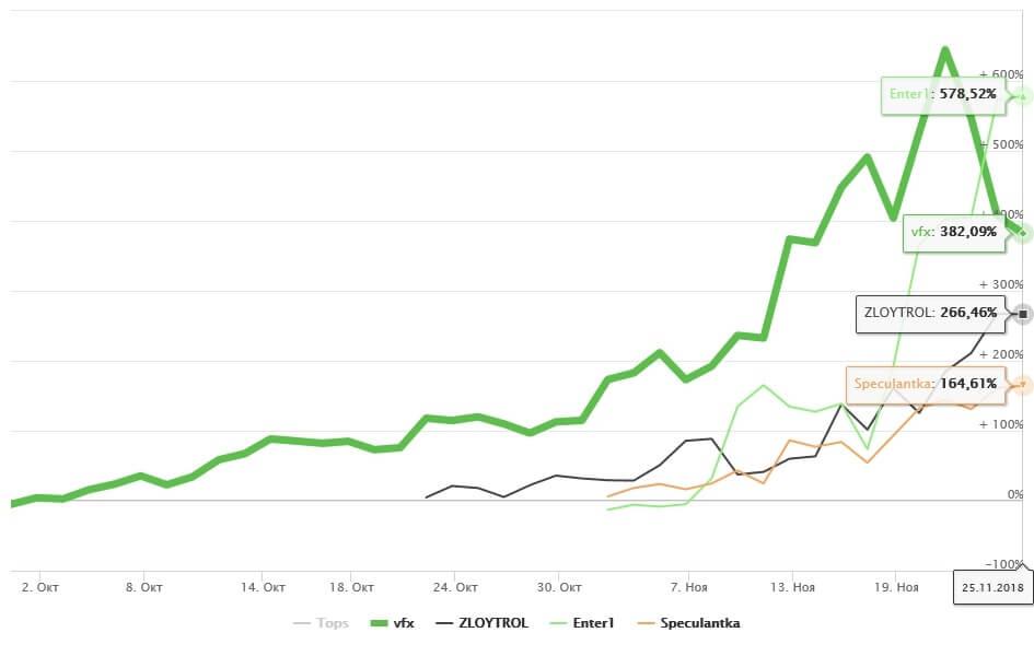 Результирующий график эквити
