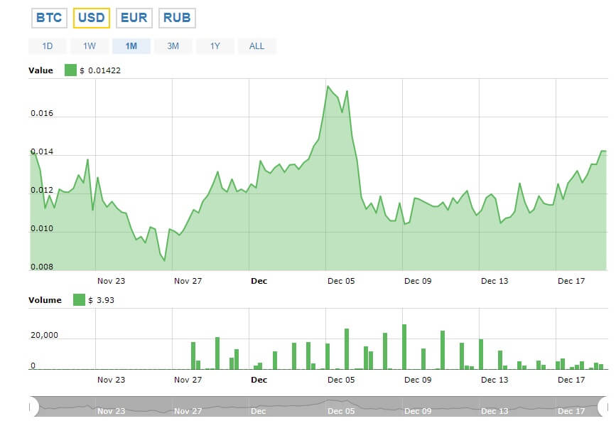 График стоимости Cashbery Coin (CBC)